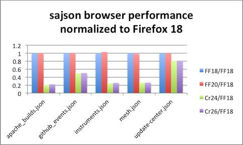 json cbor performance